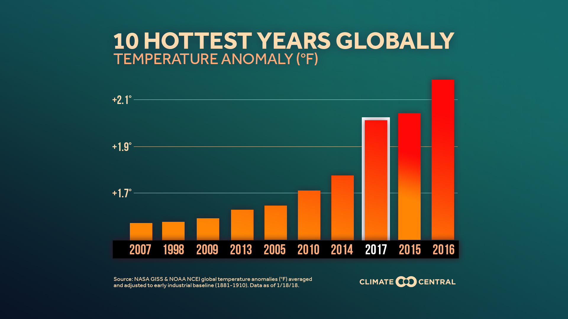 the 10 hottest global years on record climate central