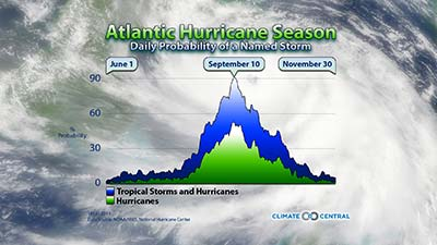 Atlantic Hurricane Climatology