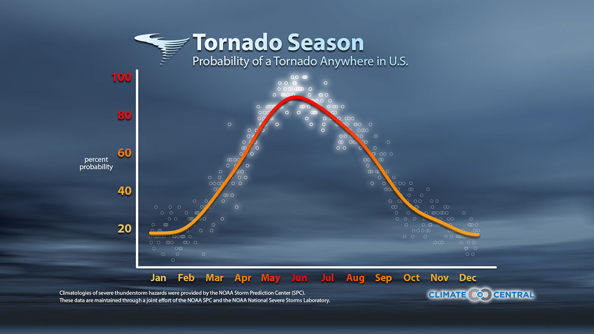 Spring City Tn Tornado