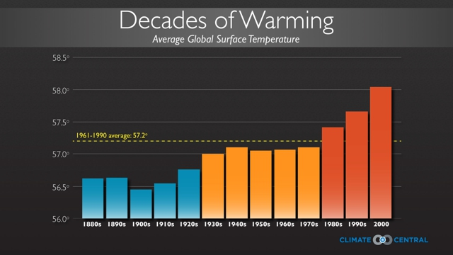 2013 On Track To Be Seventh Warmest Year Since 1850