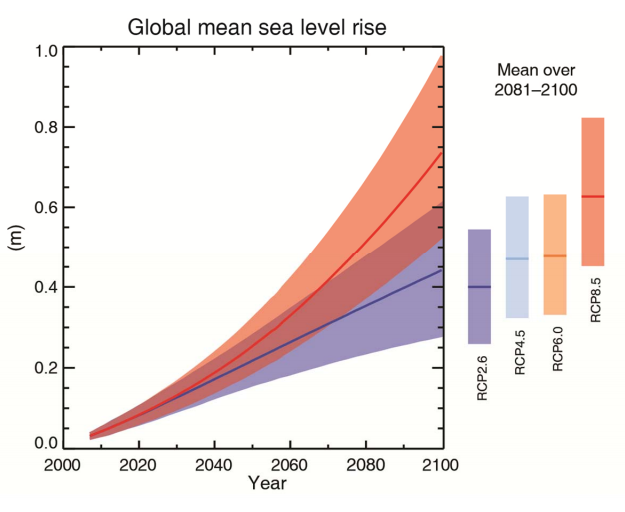 The 5 Most Sobering Charts from the IPCC Climate Report