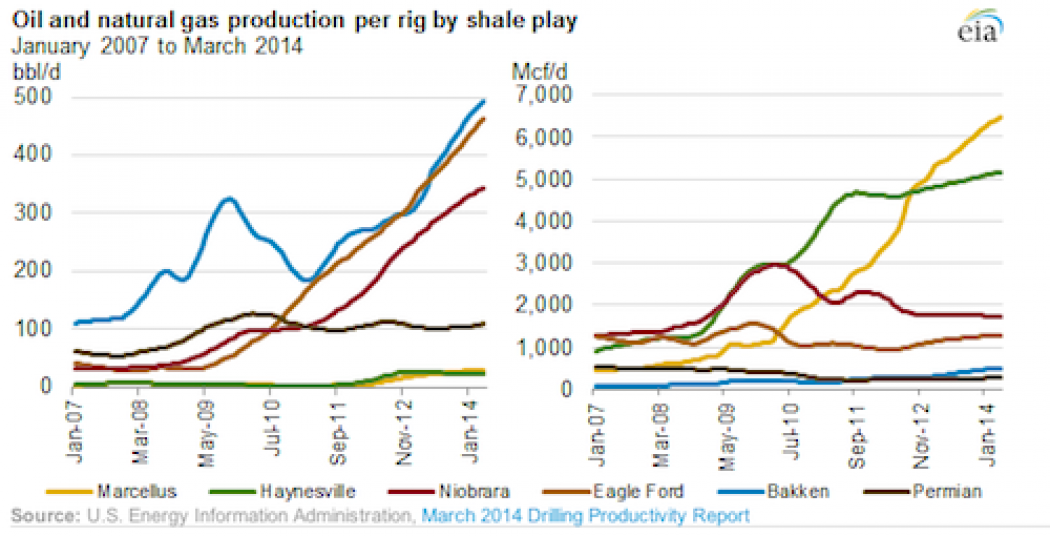 Drilling, Fracking Efficiency Fuels Oil and Gas Boom