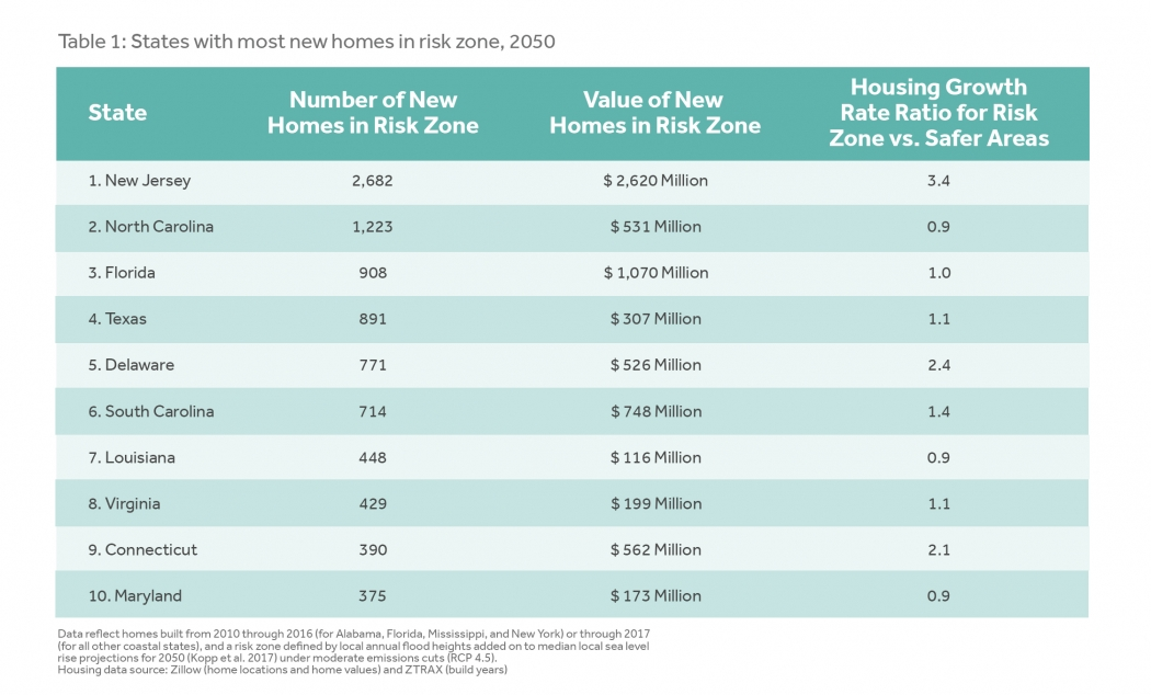 Ocean at the Door: New Homes and the Rising Sea | Climate Central on
