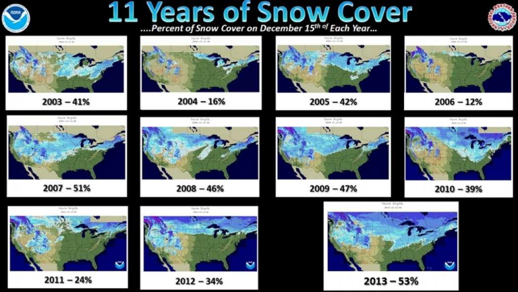 Let it Snow, Let it Snow, Let it Snow: U.S. Sets Benchmark ...