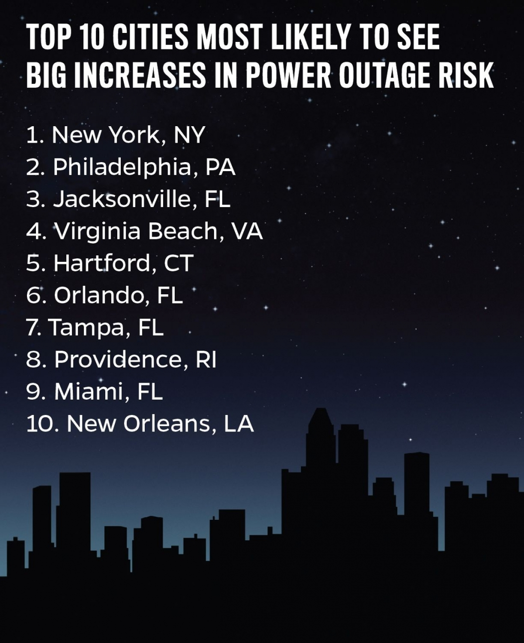 NYC Tops List for Seeing Increased Storm Outages | Climate Central