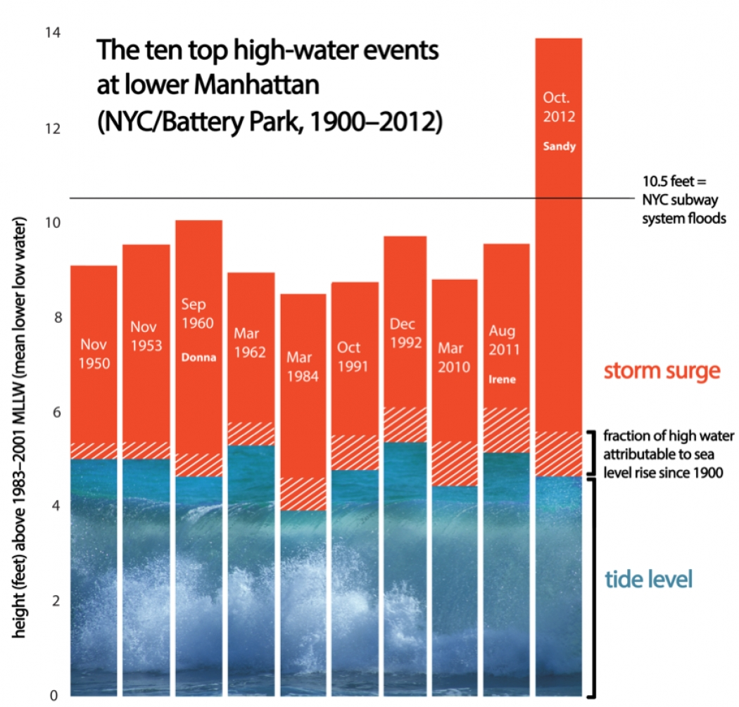 Storm Surge Could Flood NYC 1 in Every 4 Years | Climate Central