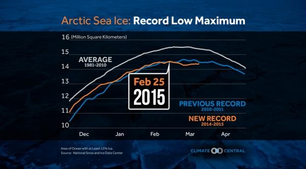 Record Low Maximum for Arctic Sea Ice