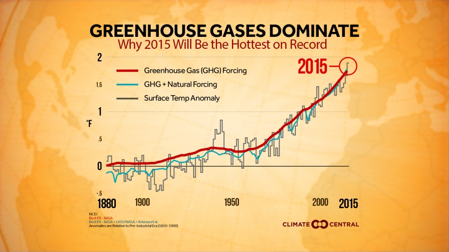 Why 2015 Will Be the Hottest Year on Record