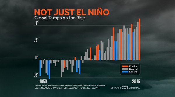 Strong El Niño Brings Warmer Global Temperatures