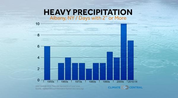 Heavy Precipitation, A City View
