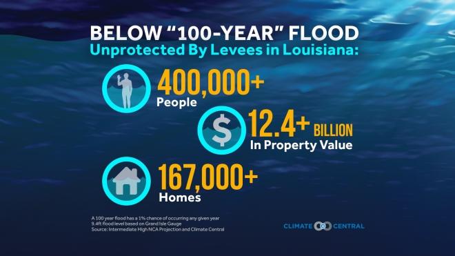 10-Year Anniversary of Hurricane Katrina