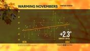November Heating Up