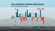 Dire, Record Low Snowpack in California