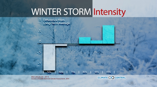 Winter Storm Intensity