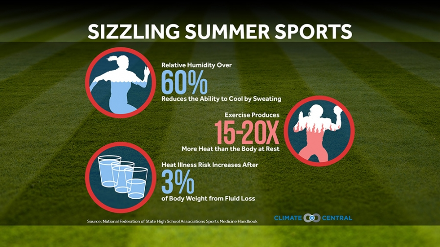 Dangerous Heat & Summer Sports