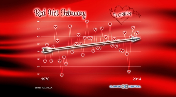 Red Hot February