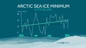 Arctic Sea Ice Minimum is Coming Later