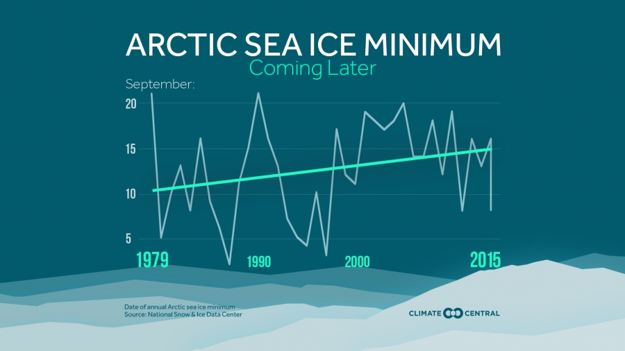 Arctic Sea Ice Minimum is Coming Later
