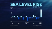 Global Sea Level Rise by Century