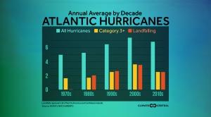 Annual Average Atlantic Hurricanes by Decade