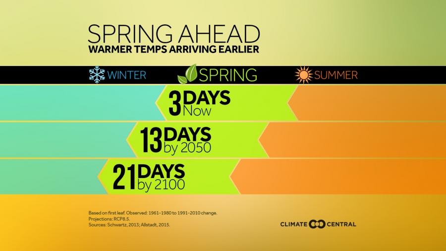 Spring Ahead: Warmer Temperatures Arriving Earlier