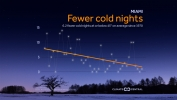 Fewer Cold Nights