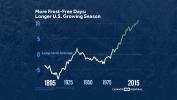 Climate Change Means a Longer U.S. Growing Season