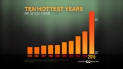 The 10 Hottest Years on Record