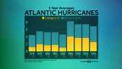 Category 3+ Hurricanes on the Rise in the Atlantic