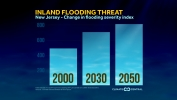 Inland Flooding Threat to Increase by 2050