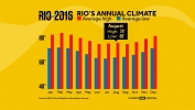 Climate and Climate Change at the Rio Olympics