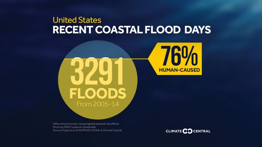 A Decade of Coastal Flood Days