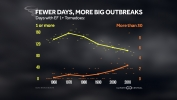 Fewer Tornado Days, But More Big Outbreaks