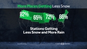 Winter Precipitation: More Rain, Less Snow