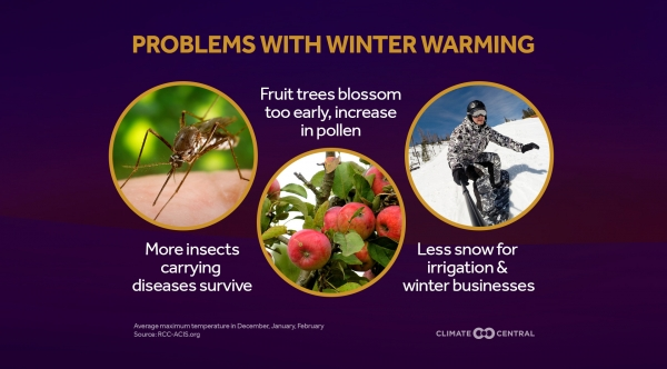 The Problems With Winter Warming