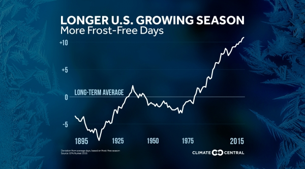 More Frost-Free Days Means a Longer Growing Season