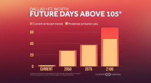 Future Days Above 95°F