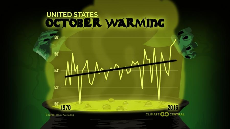 October Warming