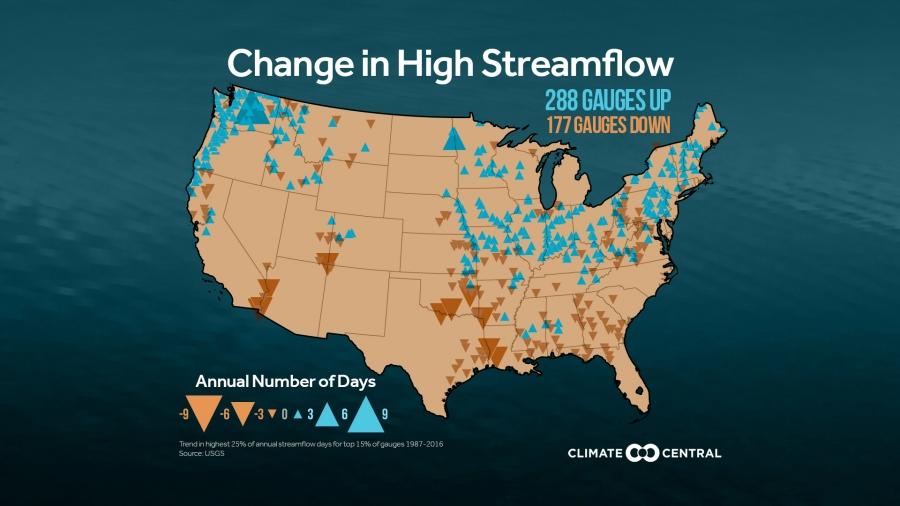 High Streamflow is Increasing, Raising Flood Risks