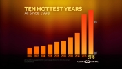 10 Hottest Years on Record