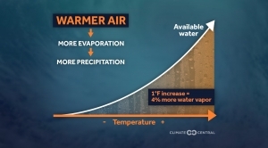 Warmer Air Means More Evaporation and Precipitation