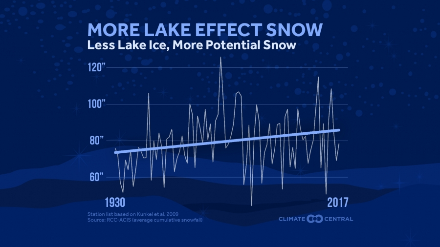 Less Lake Ice, More Potential Lake Effect Snow