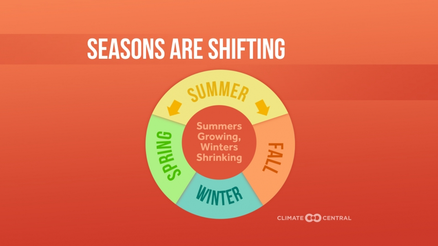 Summers Are Lengthening While Winters Shrink