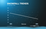 Snowfall Totals Are Changing Across the U.S.