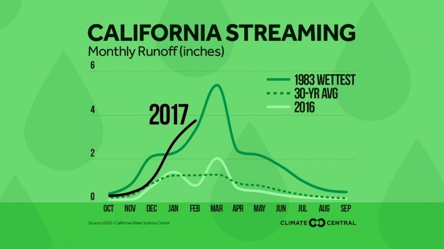 More Water Flowing in California This Year