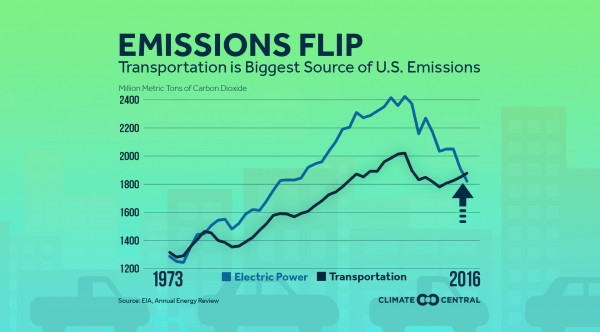 Transportation is the Biggest Source of CO2 in the U.S.