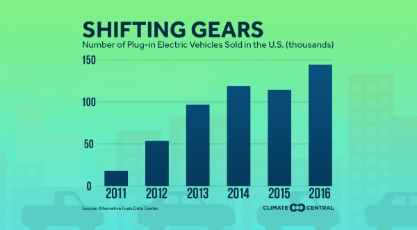 Shifting Gears: Number of Plug-in EVs Sold in the U.S.