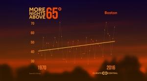 Nights Are Getting Warmer Across the U.S.