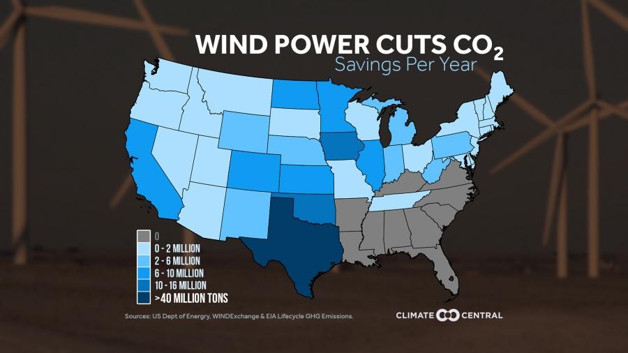 Wind Power Cuts CO2