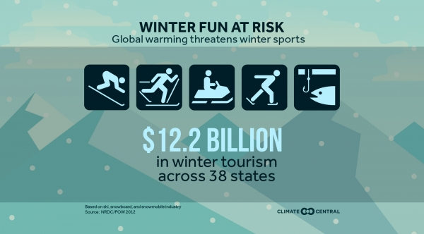 Global Warming Threatens Winter Sports